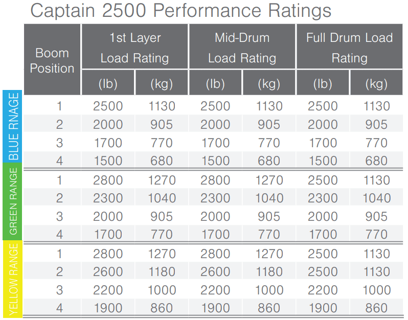 Captain 5FT20 Performance Specs