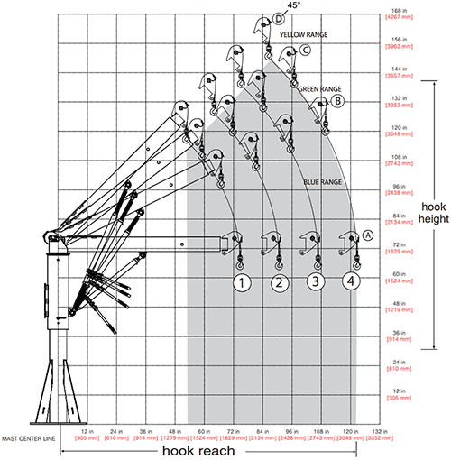 Captain 5FT25 Hook Reach Diagram